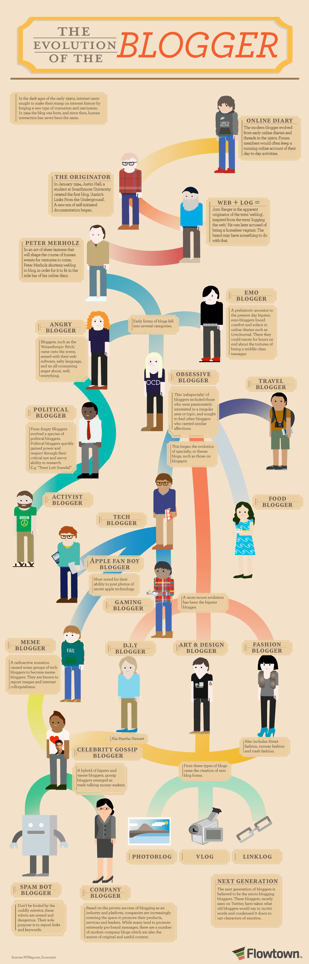 evolution of blogger infographic